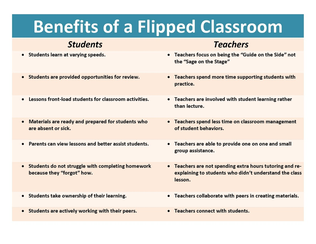 how we flipped the medical classroom essay How flipped the medical classroom we hope our experience will be transferable to other medical five key papers about the flipped classroom methodology.