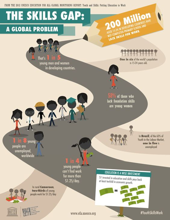 essay girls education in developing countries mind the gap Mind the gap: encouraging boys to read the gender gap for longer than other countries such as and secondary education: are girls really.